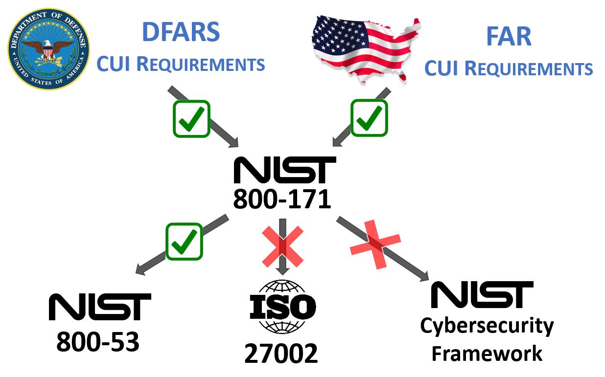 2017-far-cybersecurity-requirements-nist-800-171.jpg