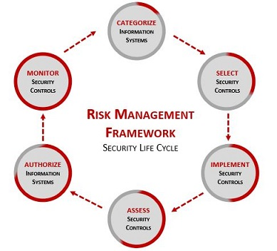 2017-spbd-cybersecurity-by-design-risk-management-framework-implementation.jpg