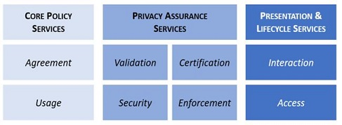 2017-spbd-oasis-privacy-management-reference-model-and-methodology-operationalizing-privacy-by-design-pbd-.jpg