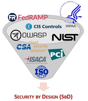 2017-spbd-security-by-design-fedramp-owasp-hipaa-dfars-far-nist-csa-pci-isaca-iso.jpg