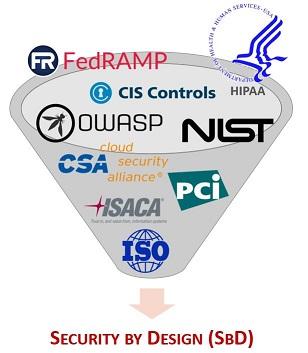 2017-spbd-security-by-design-fedramp-owasp-hipaa-dfars-far-nist-csa-pci-isaca-iso.jpg