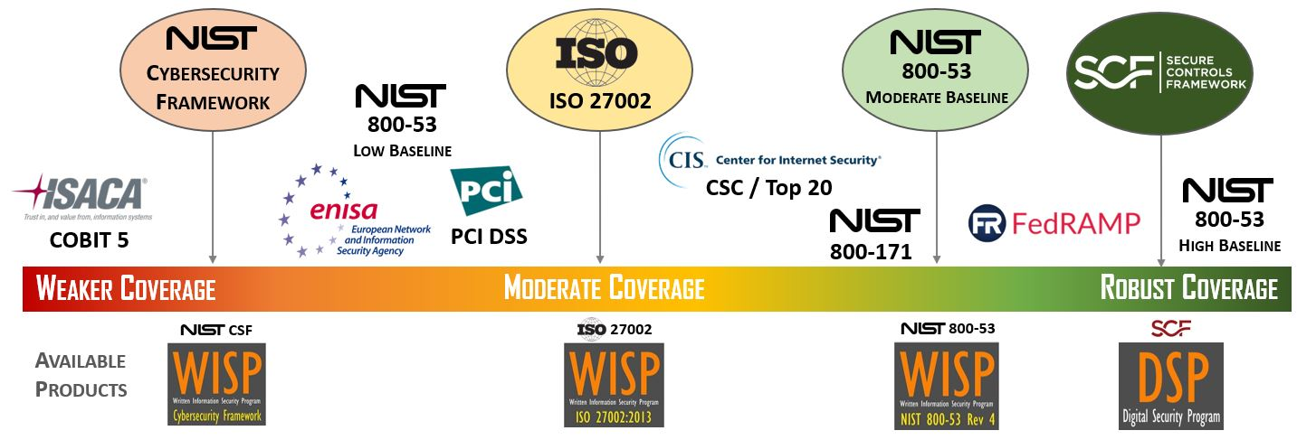 NIST 800-53 vs ISO 27002 vs NIST CSF