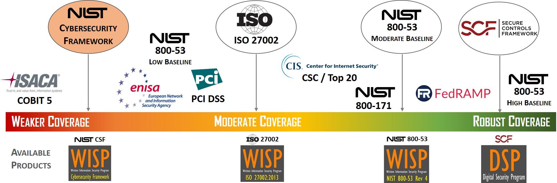 2018.1-cybersecurity-best-practices-spectrum-nist-csf-vs-iso-27002-vs-nist-800-53-nist-cybersecurity-framework-highlight.jpg