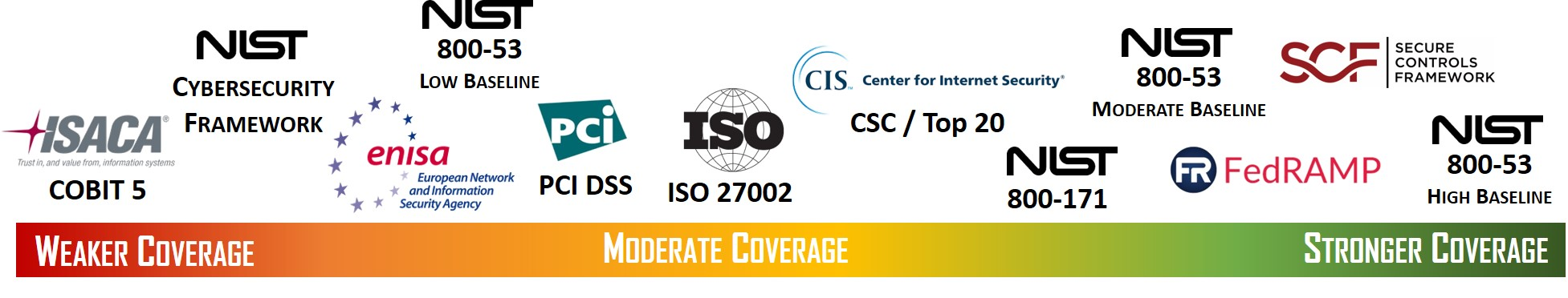 Written Information Security Policies & Standards for NIST 800-53