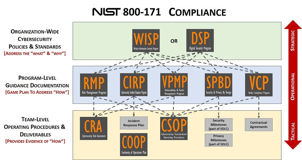 2018.1-nist-800-171-compliance-expectations-policies-standards-procedures-incident-response-ssp-poam.jpg
