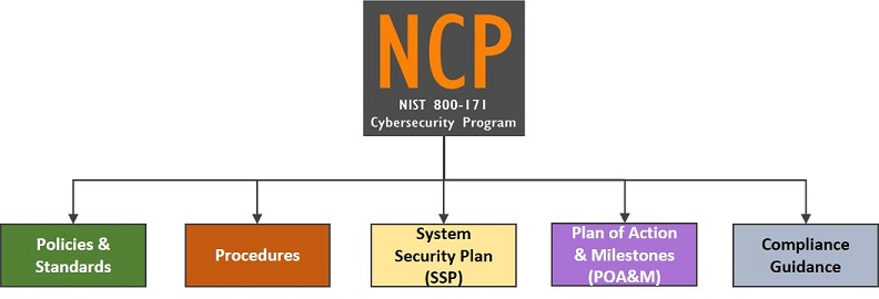 2018.1-nist-800-171-compliance-program-ncp-policies-standards-procedures-ssp-poam-template.jpg