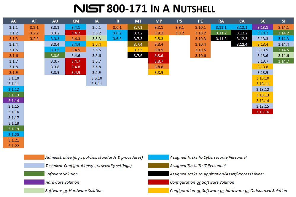 Nist 800 171 Compliance Affordable Editable Templates