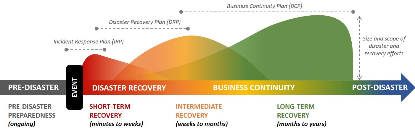 continuity of operations plan coop template