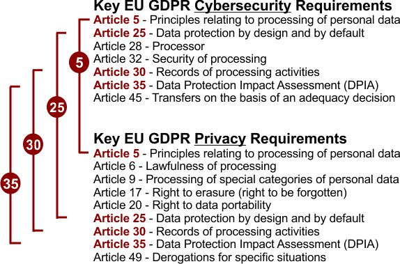 Cybersecurity for Privacy by Design (C4P) - EU GDPR