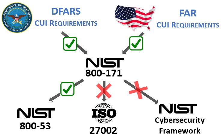 2019-nist-800-171-dfars-far-compliance.jpg