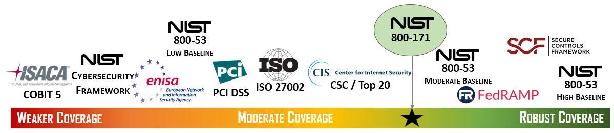 2019-spectrum-cybersecurity-best-practices-spectrum-nist-800-171-coverage-bundles.jpg