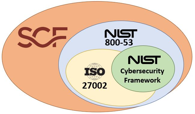 2019-spectrum-nist-csf-vs-iso-27002-vs-nist-800-53-vs-scf.jpg