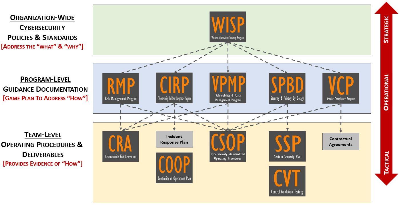 2019-swim-lane-cybersecurity-strategic-operational-tactical-compliance-documentation-wisp.jpg