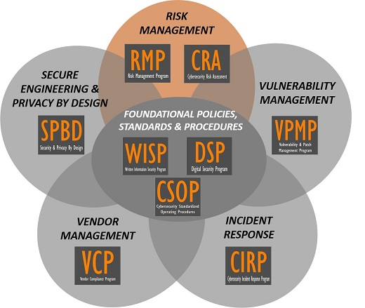 product-selection-2018.1-cybersecurity-audit-preparation-risk-management-program-risk-assessment-template.jpg