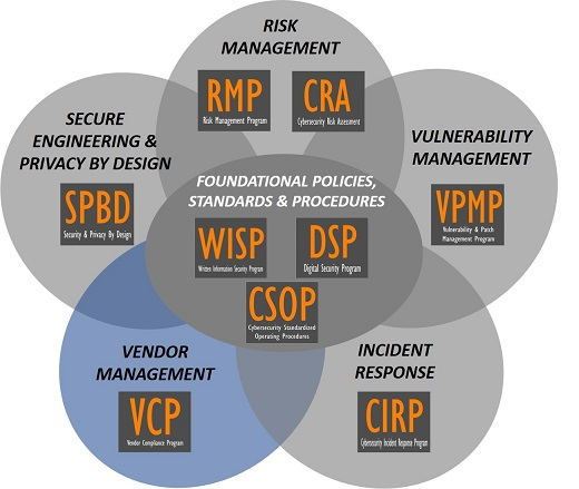 product-selection-2018.1-cybersecurity-audit-preparation-third-party-risk-vendor-management-compliance-program.jpg