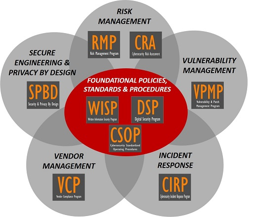 product-selection-2018.1-cybersecurity-policies-standards-procedures-controls.jpg
