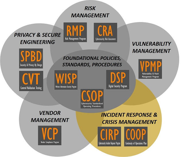 product-selection-2018.2-cybersecurity-audit-preparation-incident-response-plan-program-template.jpg