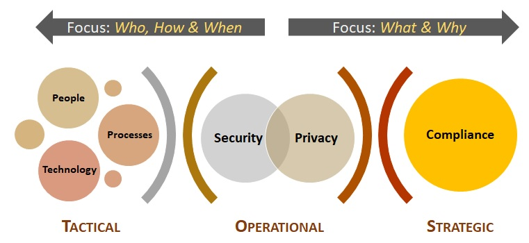 scf-2018.1-cybersecurity-for-privacy-by-design-strategic-operational-tactical-considerations.jpg