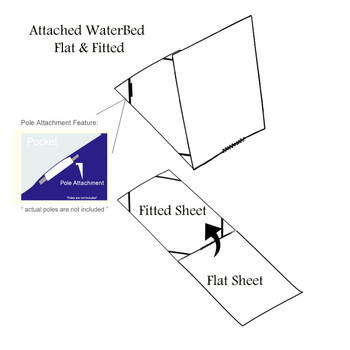 How Flat and Fitted Sheets Are Attached in a Water bed Sheets