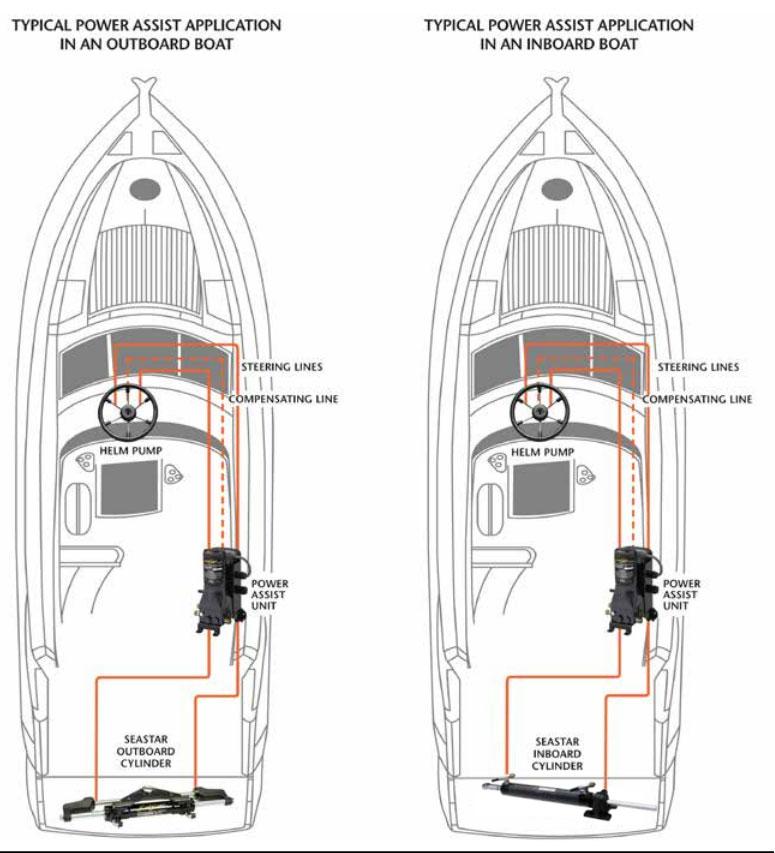 Seastar Pa1200 2 Power Assist Unit Marine Steering