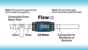 Municipalities use Flow Meters to Verify Water Flow Rates and Water Meter Accuracy