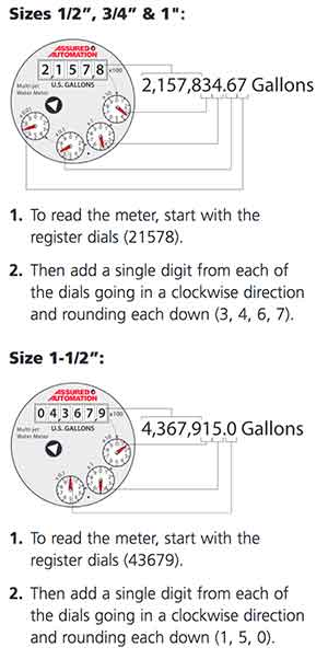 wm-pc-how-to-read-the-water-meter.jpg