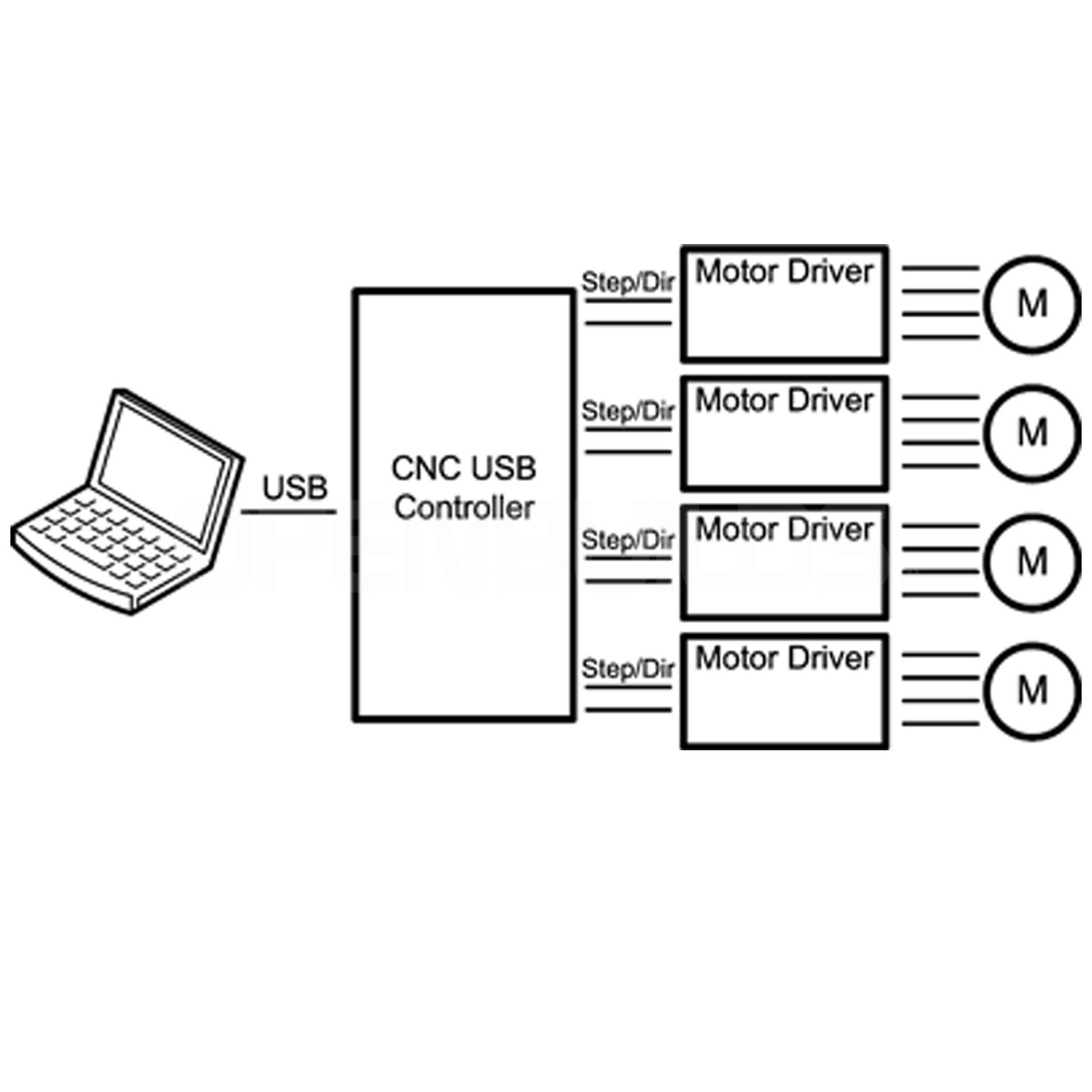 Cnc 4 Axis Wiring Diagram - Wiring Diagram Box Cnc Usb Wiring Diagram on cnc pump diagram, honeywell limit switch wire diagram, cnc power diagram, cnc control diagram, cnc controller diagram, cnc block diagram, cnc mill diagram, mesa 7i77 cnc wire diagram, cnc machine diagram, cnc router diagram, motor control diagram, laser cutting diagram, cnc parts, router connection diagram, cnc servo diagram, cnc stepper motor circuit diagram,