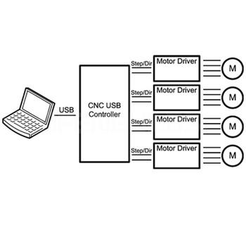 CNC USB controller Mk3/4 (4 axis)