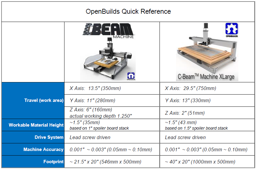 cbeam-and-xlarge-machine-quick-reference-v4.png