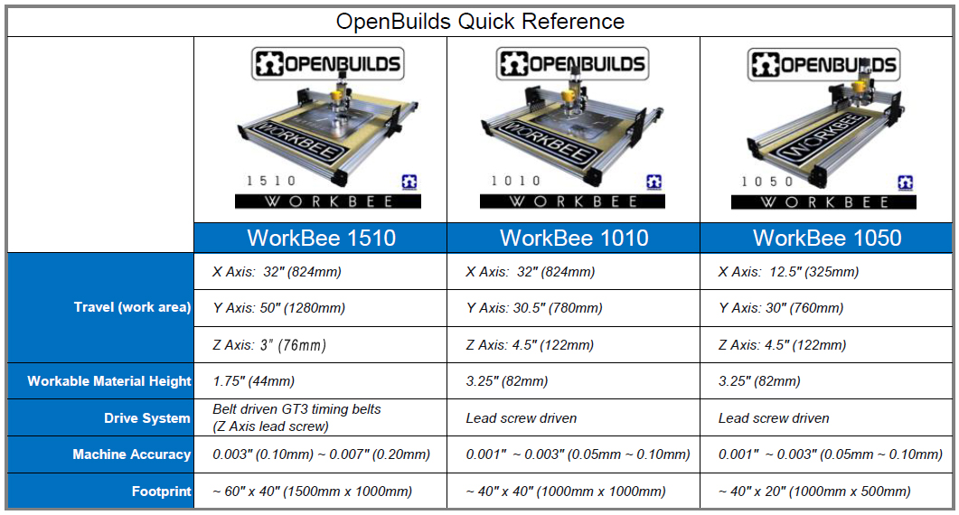 workbee-all-quick-reference-v7.jpg