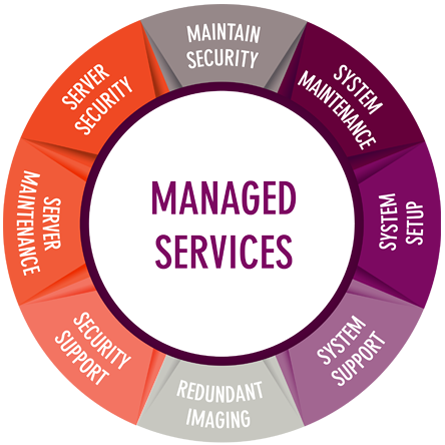 Managed Services IT support