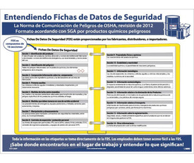 Spanish SDS Data Sheets Quick Guide GHS Poster - Aris Industrial White and blue Spanish SDS Data Sheets Quick Guide GHS Poster
