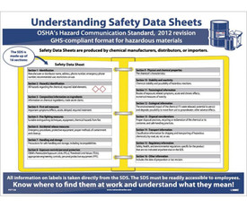 SDS Data Sheets Quick Guide Poster - Aris Industrial White and blue SDS Data Sheets Quick Guide GHS Poster