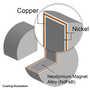 Frequently Asked Neodymium Magnets Questions