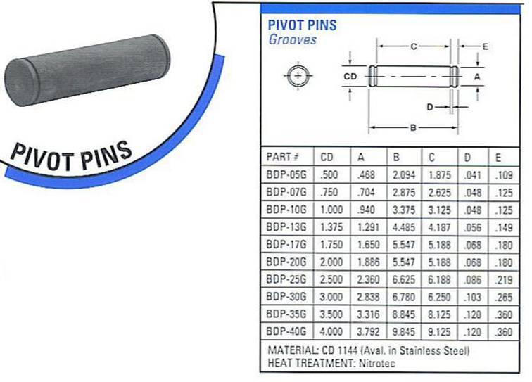 pivot-pins-chart.jpg