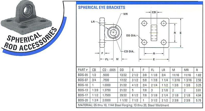 spherical-eye-mount-chart.jpg
