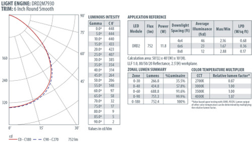 Energy Star Recessed Led Downlight Module Aqlighting