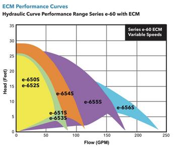 1EF161LF Bell & Gossett Be653S-ECM AB Series e-60 Pump 1/2 HP 230v