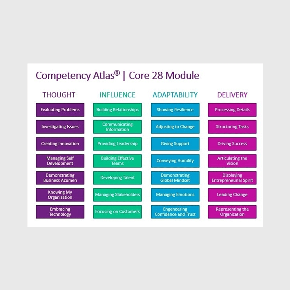 Competency Atlas Quick Start Bundle -- Quality