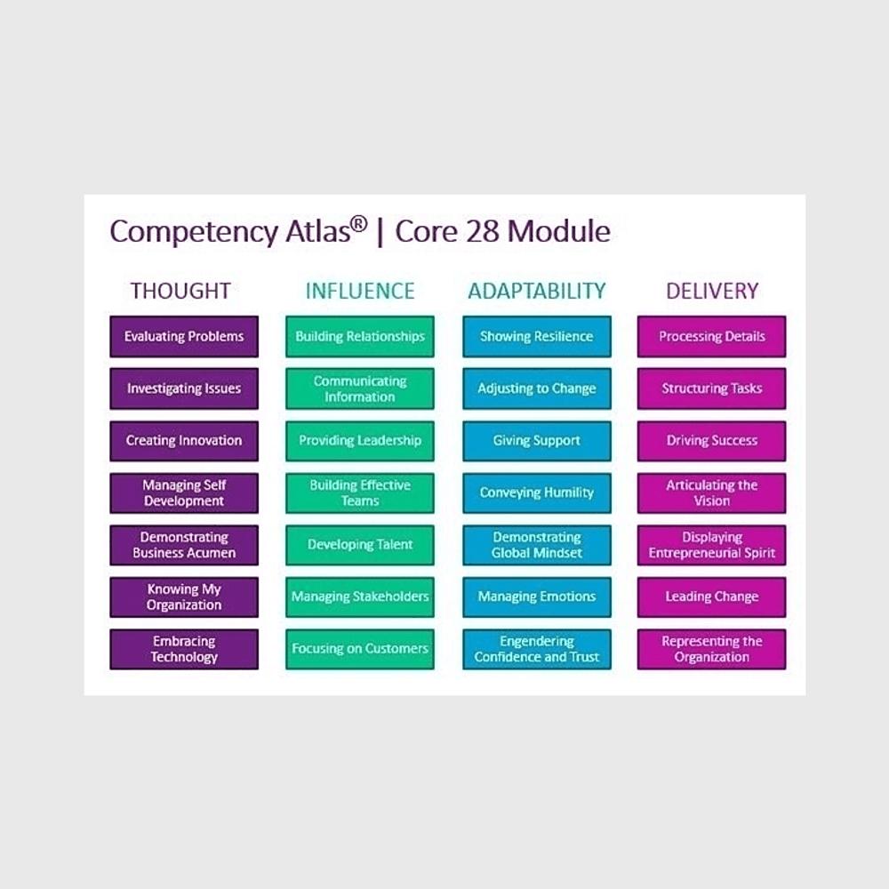 Competency Atlas®   Core 28 Essential