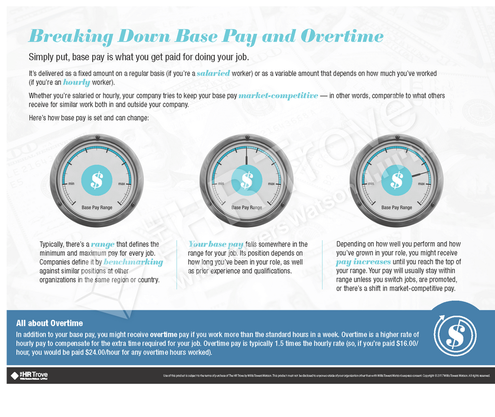 Breaking Down the Base Pay and Overtime Handout (Watermarked)