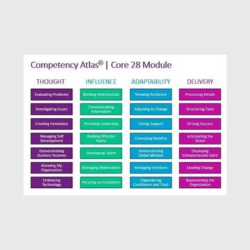 Competency Atlas Quick Start Bundle -- Customer Service
