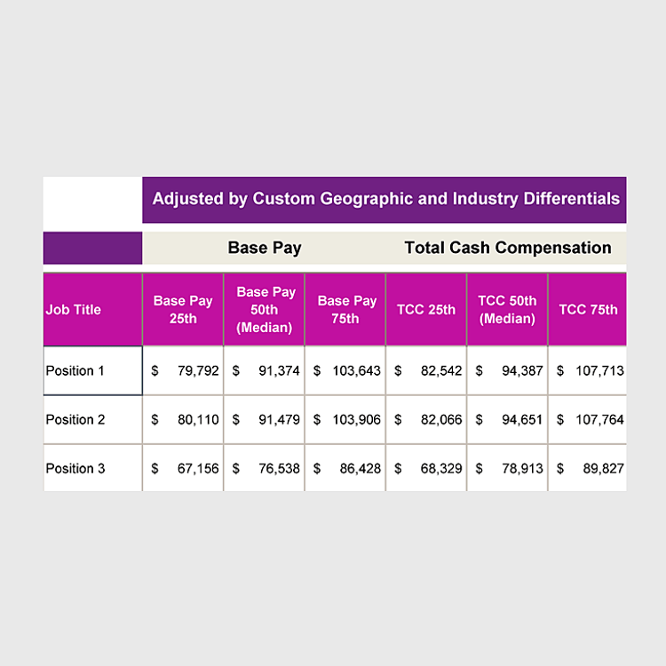 Image of job market pricing output showing base pay and total cash compensation at 25th, 50th and 75th percentiles