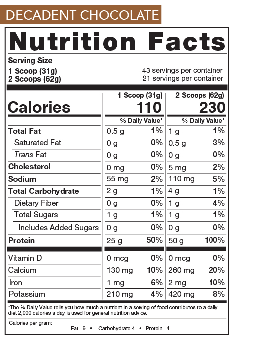 Chocolate Nutrition