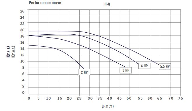 Astral Aral C300 Curve Chart