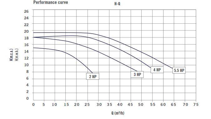 Aral C1500 Curve Chart