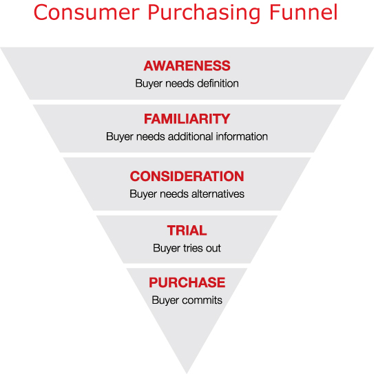 Consumer Table