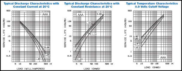 Charts of current of the aaa battery