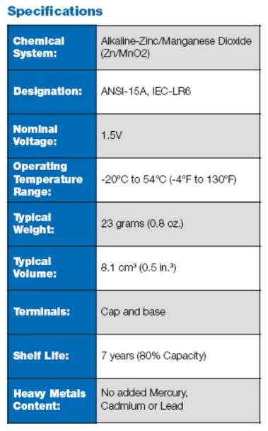 Specifications for the AA double fuel cell