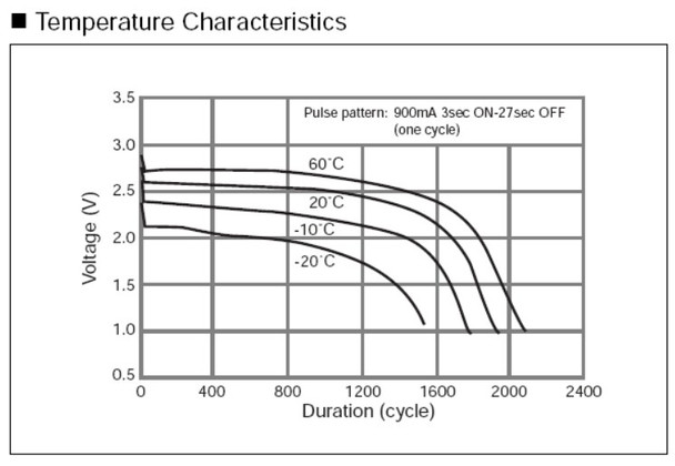 Chart showing temperature of the black light CR123 battery